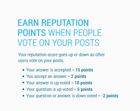You earn reputation points when people vote on your posts!